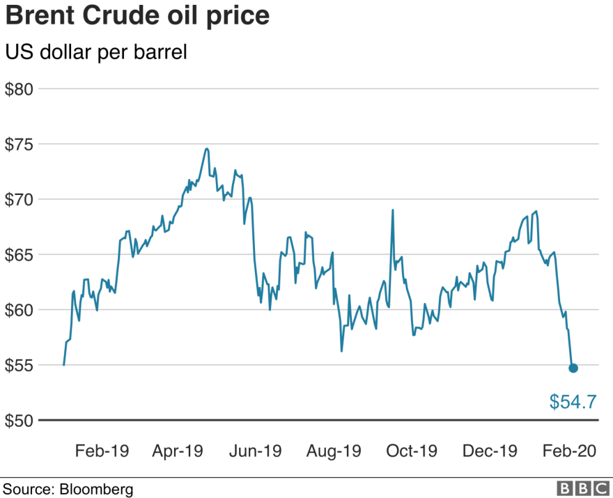crude oil price, oil price drop due to coronavirus